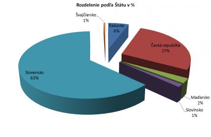 Rozdelenie podľa Štátov zasúpených v inline.